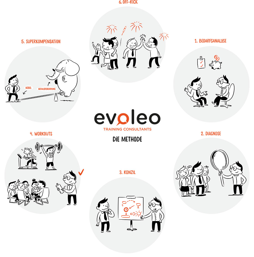 Die Evoleo Methode
